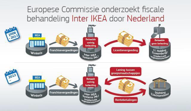 Onderzoek Naar Ikea Rulings